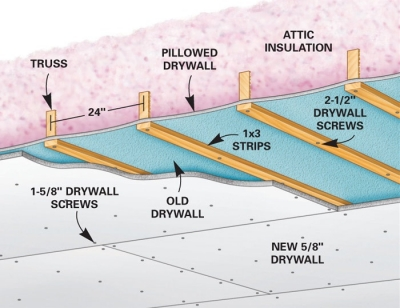 How To Repair A Drywall Ceiling
